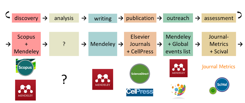 Workflows Elsevier